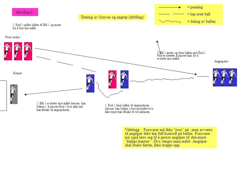 1. Rød 1 spiller ballen til Blå 1 og møter for å forsvare målet 2 Blå 1 møter og fører ballen mot Rød 1 Prøver deretter å passere han for å avslutte m