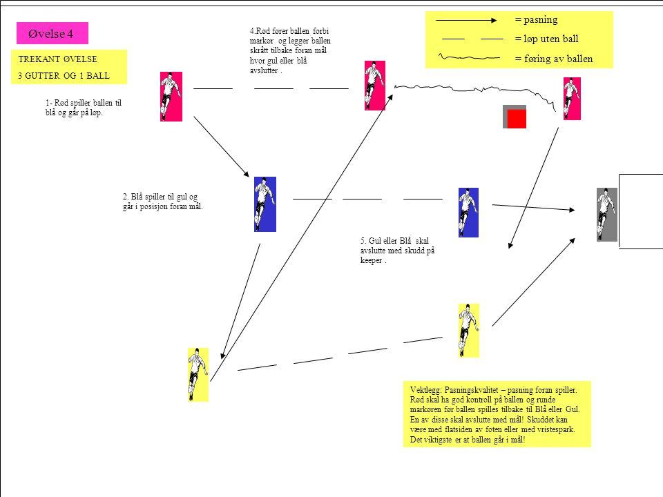1- Rød spiller ballen til blå og går på løp. 2. Blå spiller til gul og går i posisjon foran mål. 4.Rød fører ballen forbi markør og legger ballen skrå