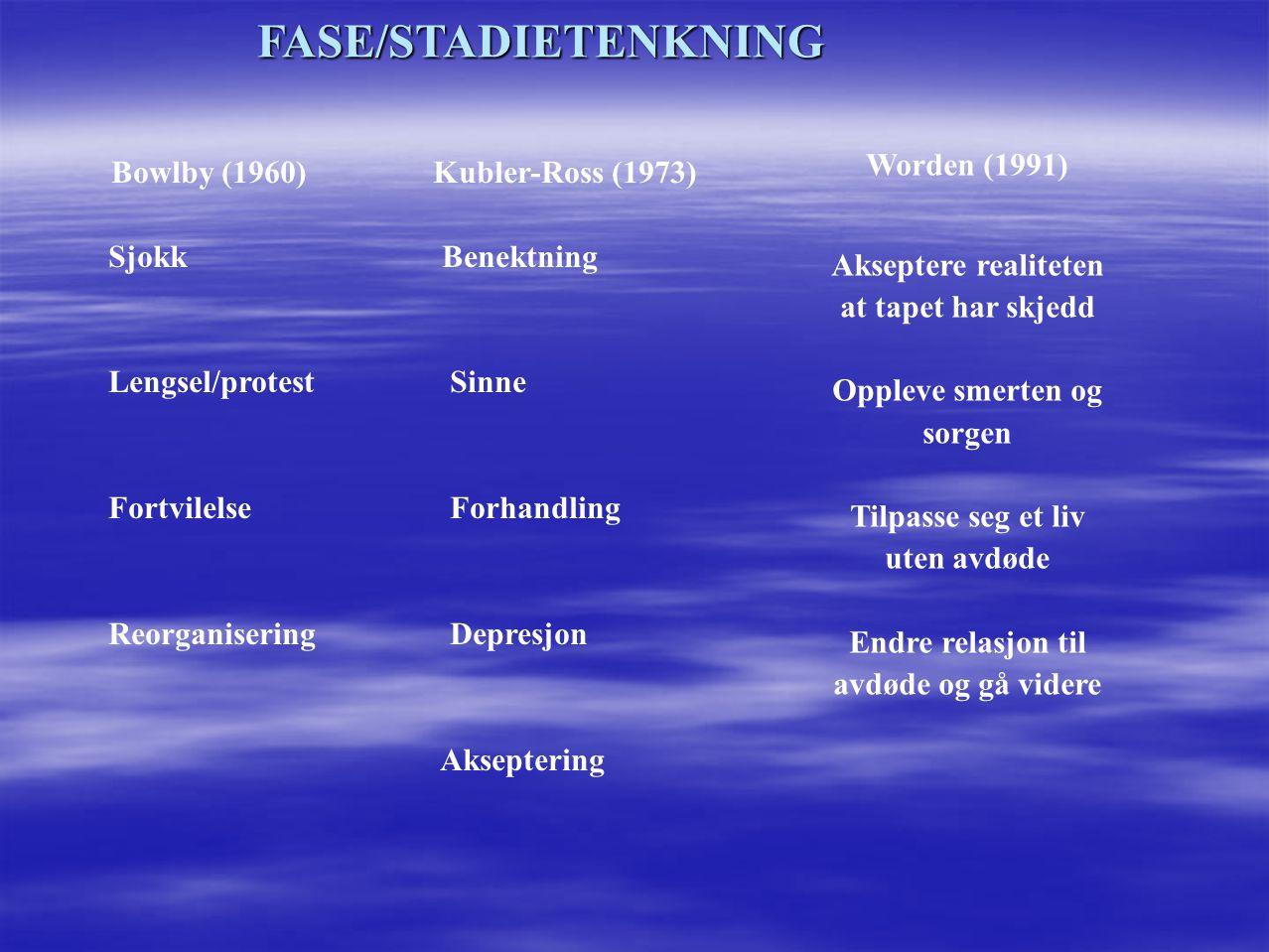 FASE/STADIETENKNING Bowlby (1960) Kubler-Ross (1973) Sjokk Benektning Lengsel/protest Sinne Fortvilelse Forhandling Reorganisering Depresjon Aksepteri