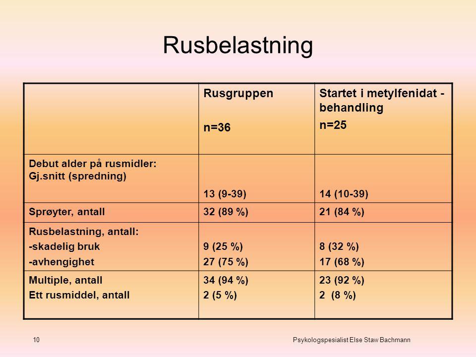 Rusbelastning 10 Psykologspesialist Else Staw Bachmann Rusgruppen n=36 Startet i metylfenidat - behandling n=25 Debut alder på rusmidler: Gj.snitt (sp