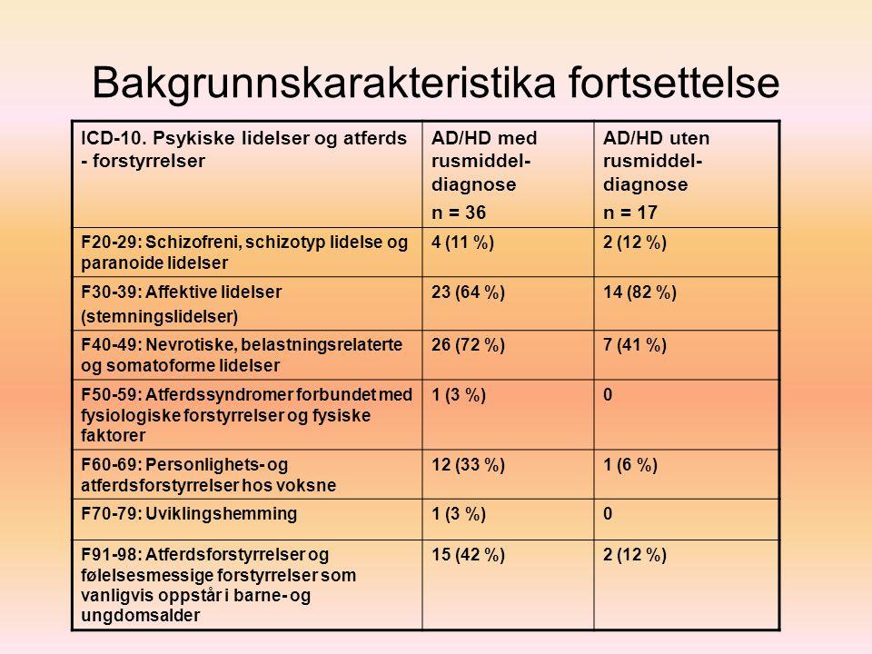 Bakgrunnskarakteristika fortsettelse ICD-10. Psykiske lidelser og atferds - forstyrrelser AD/HD med rusmiddel- diagnose n = 36 AD/HD uten rusmiddel- d