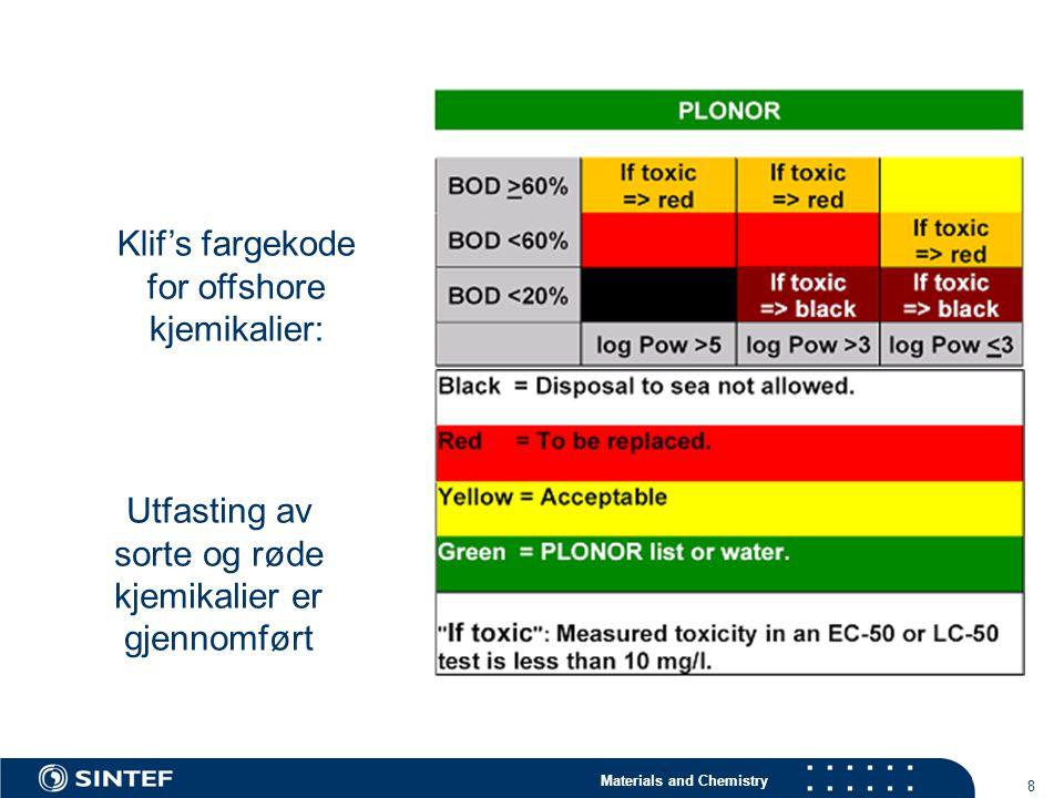 Materials and Chemistry 8 Klif's fargekode for offshore kjemikalier: Utfasting av sorte og røde kjemikalier er gjennomført