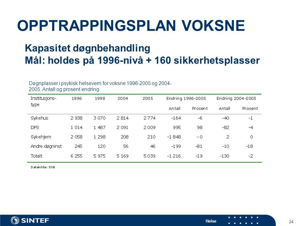 Helse 24 OPPTRAPPINGSPLAN VOKSNE Døgnplasser i psykisk helsevern for voksne 1996-2005 og 2004- 2005.