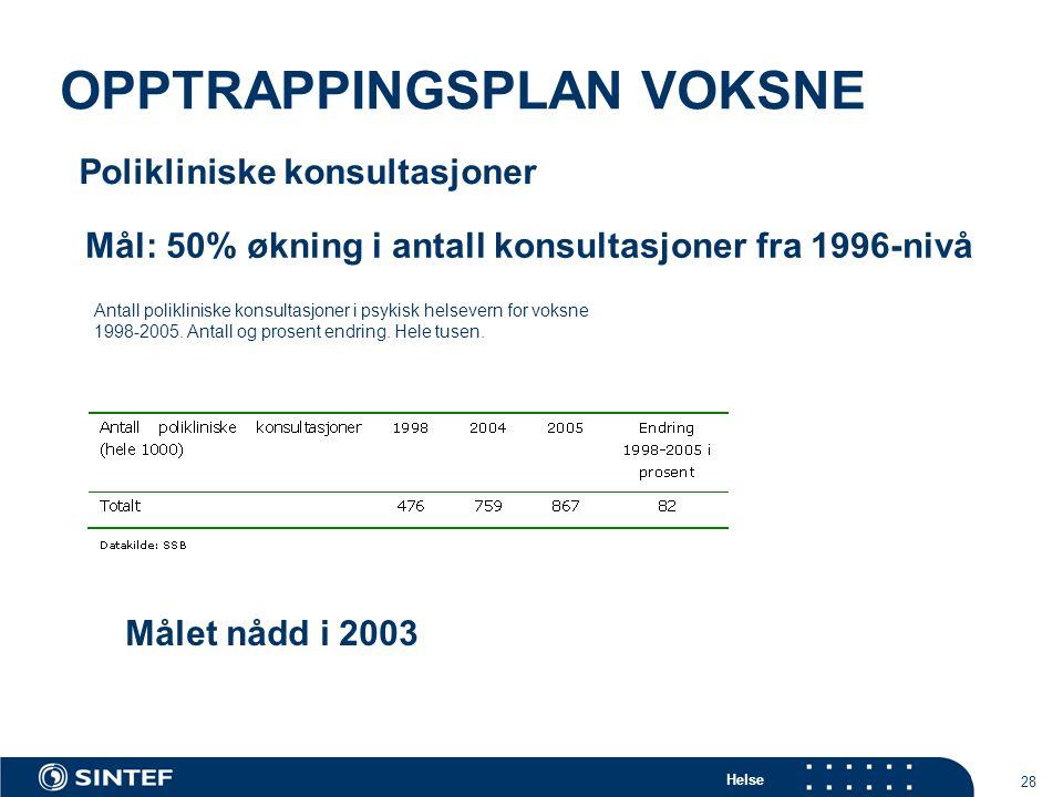 Helse 28 OPPTRAPPINGSPLAN VOKSNE Antall polikliniske konsultasjoner i psykisk helsevern for voksne 1998-2005.