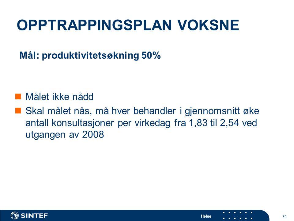 Helse 30 OPPTRAPPINGSPLAN VOKSNE Målet ikke nådd Skal målet nås, må hver behandler i gjennomsnitt øke antall konsultasjoner per virkedag fra 1,83 til 2,54 ved utgangen av 2008 Mål: produktivitetsøkning 50%