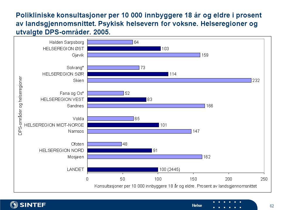 Helse 62 Polikliniske konsultasjoner per 10 000 innbyggere 18 år og eldre i prosent av landsgjennomsnittet.