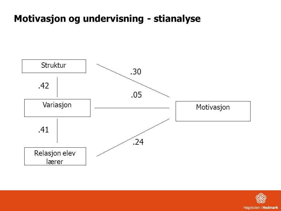 Motivasjon og undervisning - stianalyse. 30.05.24 Struktur Variasjon Relasjon elev lærer Motivasjon.42.41