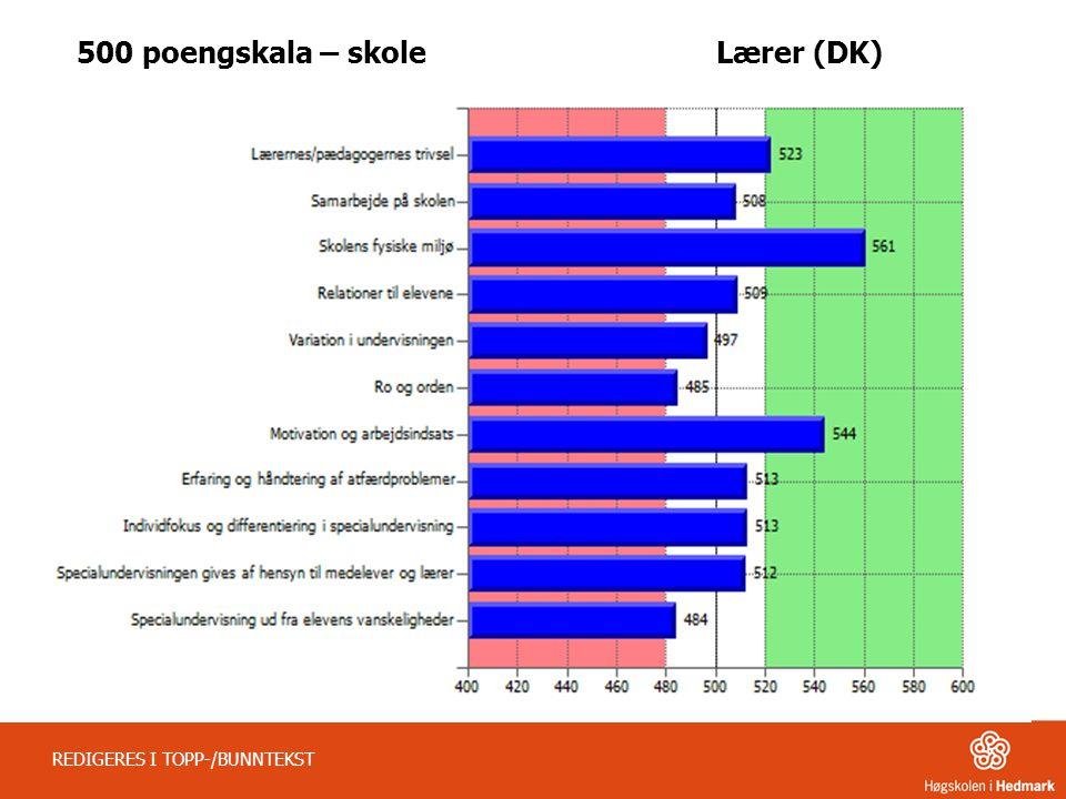 REDIGERES I TOPP-/BUNNTEKST 500 poengskala – skoleLærer (DK)