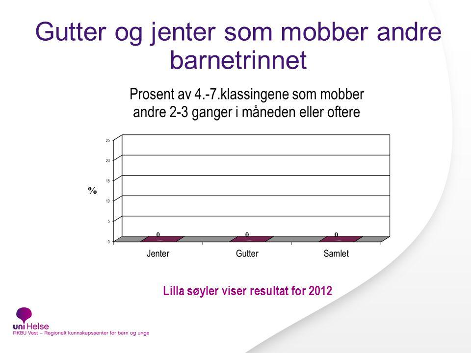 Gutter og jenter som mobber andre barnetrinnet Lilla søyler viser resultat for 2012