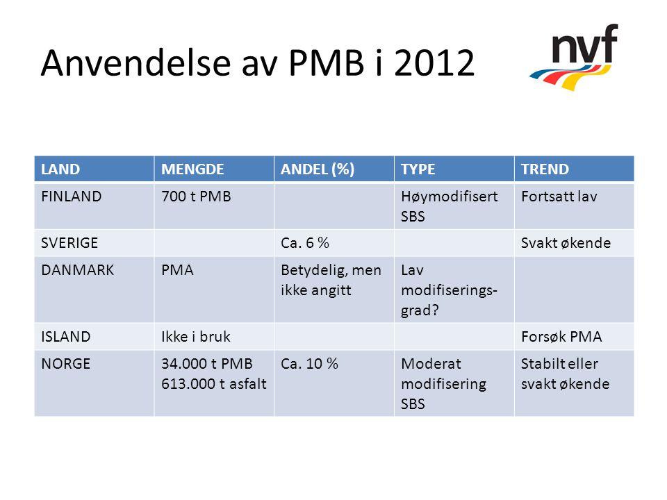 Anvendelse av PMB i 2012 LANDMENGDEANDEL (%)TYPETREND FINLAND700 t PMBHøymodifisert SBS Fortsatt lav SVERIGECa. 6 %Svakt økende DANMARKPMABetydelig, m