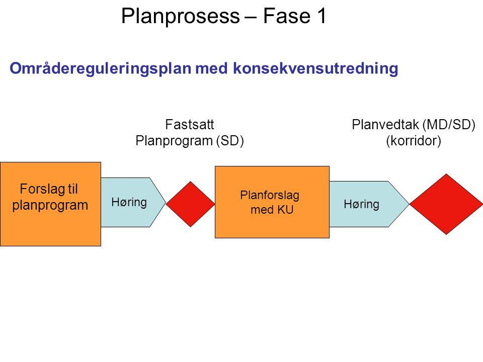 Høring Forslag til planprogram Planforslag med KU Fastsatt Planprogram (SD) Planvedtak (MD/SD) (korridor) Planprosess – Fase 1 Områdereguleringsplan m