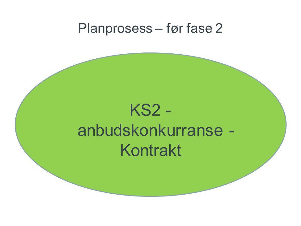 Planprosess – før fase 2 KS2 - anbudskonkurranse - Kontrakt