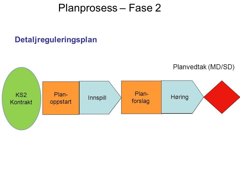 Detaljreguleringsplan Plan- oppstart Innspill Plan- forslag Høring Planvedtak (MD/SD) Planprosess – Fase 2 Plan- oppstart Innspill Plan- forslag Hørin