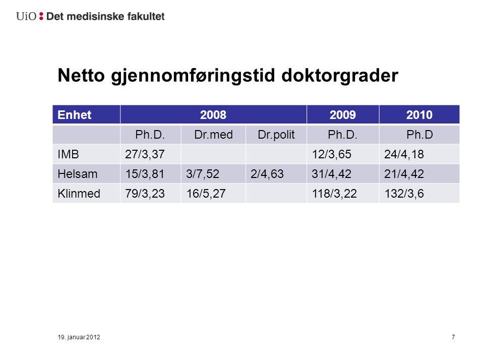Netto gjennomføringstid doktorgrader Enhet200820092010 Ph.D.Dr.medDr.politPh.D.Ph.D IMB27/3,3712/3,6524/4,18 Helsam15/3,813/7,522/4,6331/4,4221/4,42 Klinmed79/3,2316/5,27118/3,22132/3,6 19.