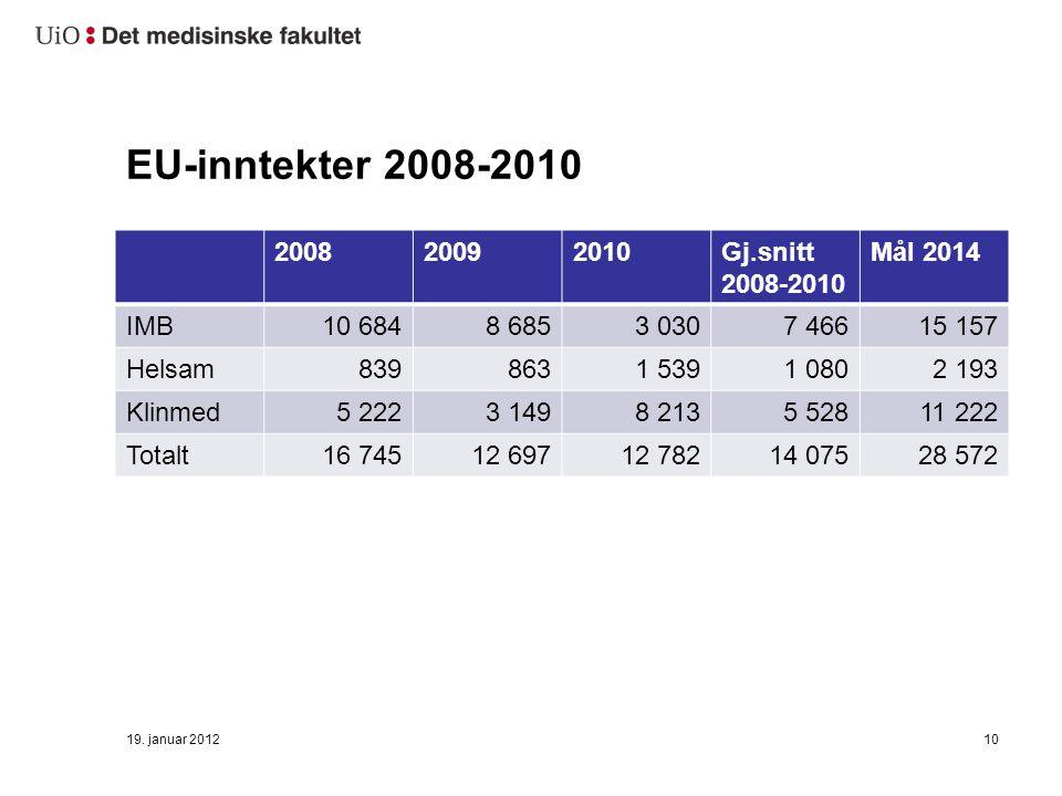 EU-inntekter 2008-2010 200820092010Gj.snitt 2008-2010 Mål 2014 IMB10 6848 6853 0307 46615 157 Helsam8398631 5391 0802 193 Klinmed5 2223 1498 2135 52811 222 Totalt16 74512 69712 78214 07528 572 19.