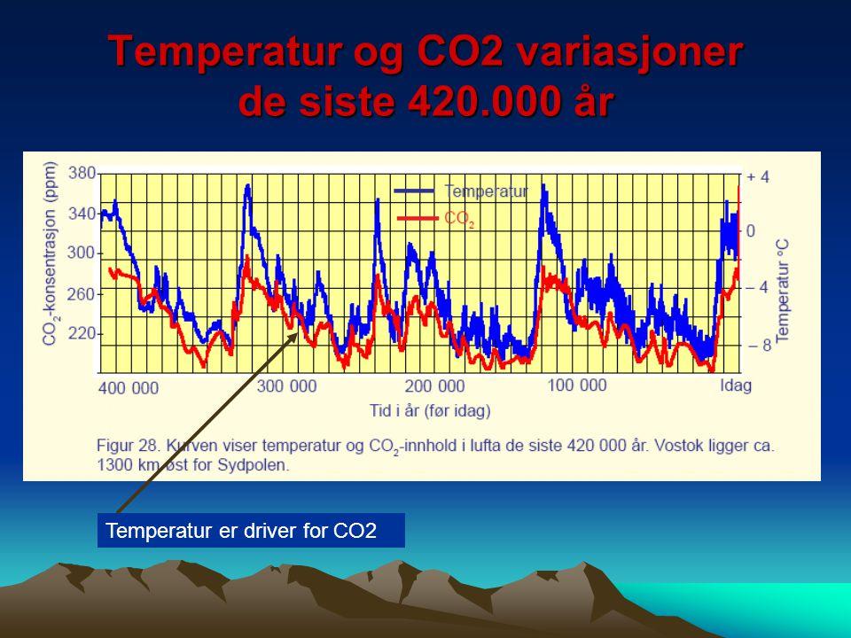 Temperatur og CO2 variasjoner de siste 420.000 år Temperatur er driver for CO2