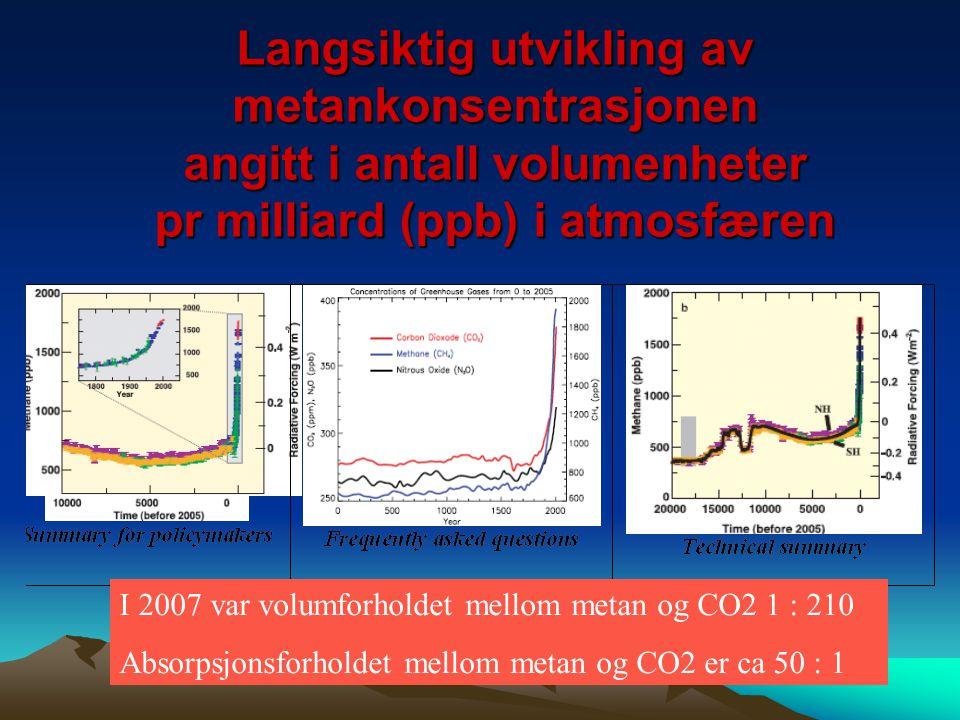 Langsiktig utvikling av metankonsentrasjonen angitt i antall volumenheter pr milliard (ppb) i atmosfæren I 2007 var volumforholdet mellom metan og CO2