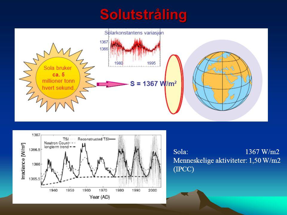 Solutstråling Sola: 1367 W/m2 Menneskelige aktiviteter: 1,50 W/m2 (IPCC)