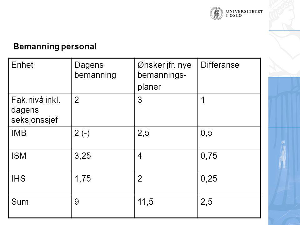 Bemanning personal EnhetDagens bemanning Ønsker jfr. nye bemannings- planer Differanse Fak.nivå inkl. dagens seksjonssjef 231 IMB2 (-)2,50,5 ISM3,2540