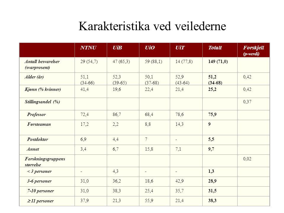 NTNUUiBUiOUiTTotaltForskjell (p-verdi) Antall besvarelser (svarprosent) 29 (54,7)47 (65,3)59 (88,1)14 (77,8)149 (71,0) Alder (år)51,1 (34-66) 52,3 (39-65) 50,1 (37-68) 52,9 (43-64) 51,2 (34-68) 0,42 Kjønn (% kvinner)41,419,622,421,425,20,42 Stillingsandel (%) 0,37 Professor72,486,768,478,675,9 Førsteaman17,22,28,814,39 Postdoktor6,94,47-5,5 Annet3,46,715,87,19,7 Forskningsgruppens størrelse 0,02 < 3 personer-4,3--1,3 3-6 personer31,036,218,642,928,9 7-10 personer31,038,325,435,731,5  11 personer 37,921,355,921,438,3 Karakteristika ved veilederne