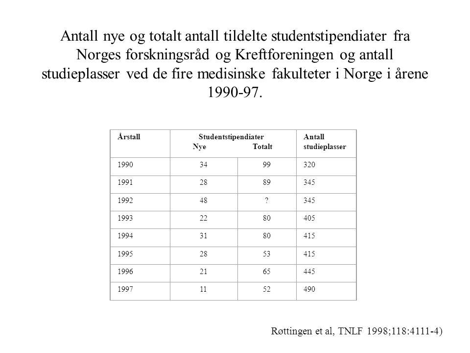 NTNUUiBUiOUiTTotalt Forskjell (p-verdier) Antall avlagte eksamener4526035 Antall besvarelser (svarprosent)3 (75,0) 5 (100) 14 (53,8) 0 22 (62,9) Alder (år)28,3 (27-31) 29,6 (27-33) 28,1 (26-32) -28,5 (26-33) 0,37 Kjønn (% kvinner)66,740,042,9-45,50,84 Type forskningsprosjekt (%) 0,57 Samfunnsmedisin / epidemiologi --7,1-4,5 Klinisk/pasientnær33,3-7,1-9,1 Laboratorieforskning66,710085,7-86,4 Annet----- Karakteristika ved tidligere forskerlinjestudenter