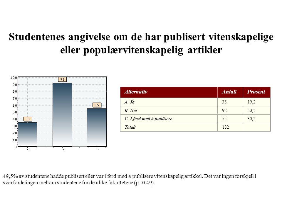 Studentenes angivelse om de har publisert vitenskapelige eller populærvitenskapelig artikler 49,5% av studentene hadde publisert eller var i ferd med å publisere vitenskapelig artikkel.
