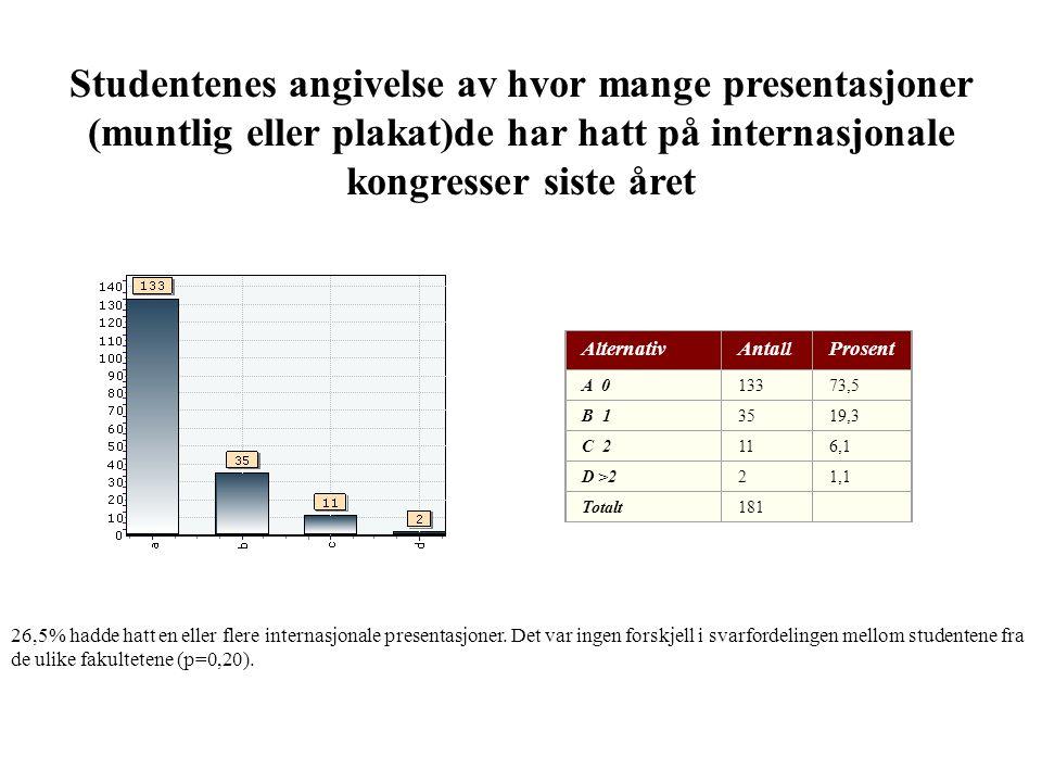 Studentenes angivelse av hvor mange presentasjoner (muntlig eller plakat)de har hatt på internasjonale kongresser siste året AlternativAntallProsent A 013373,5 B 13519,3 C 2116,1 D >221,1 Totalt181 26,5% hadde hatt en eller flere internasjonale presentasjoner.