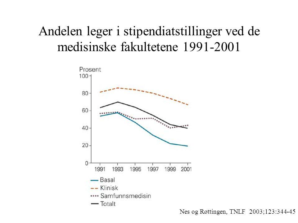Andelen leger i stipendiatstillinger ved de medisinske fakultetene 1991-2001 Nes og Røttingen, TNLF 2003;123:344-45