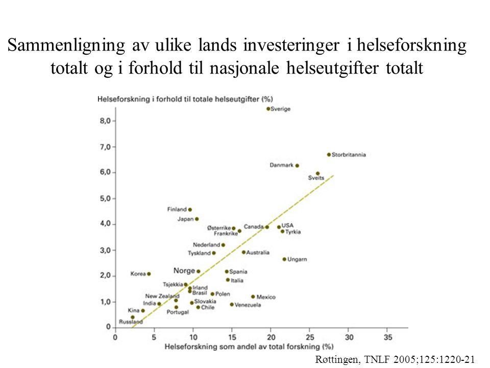 Sammenligning av ulike lands investeringer i helseforskning totalt og i forhold til nasjonale helseutgifter totalt Røttingen, TNLF 2005;125:1220-21