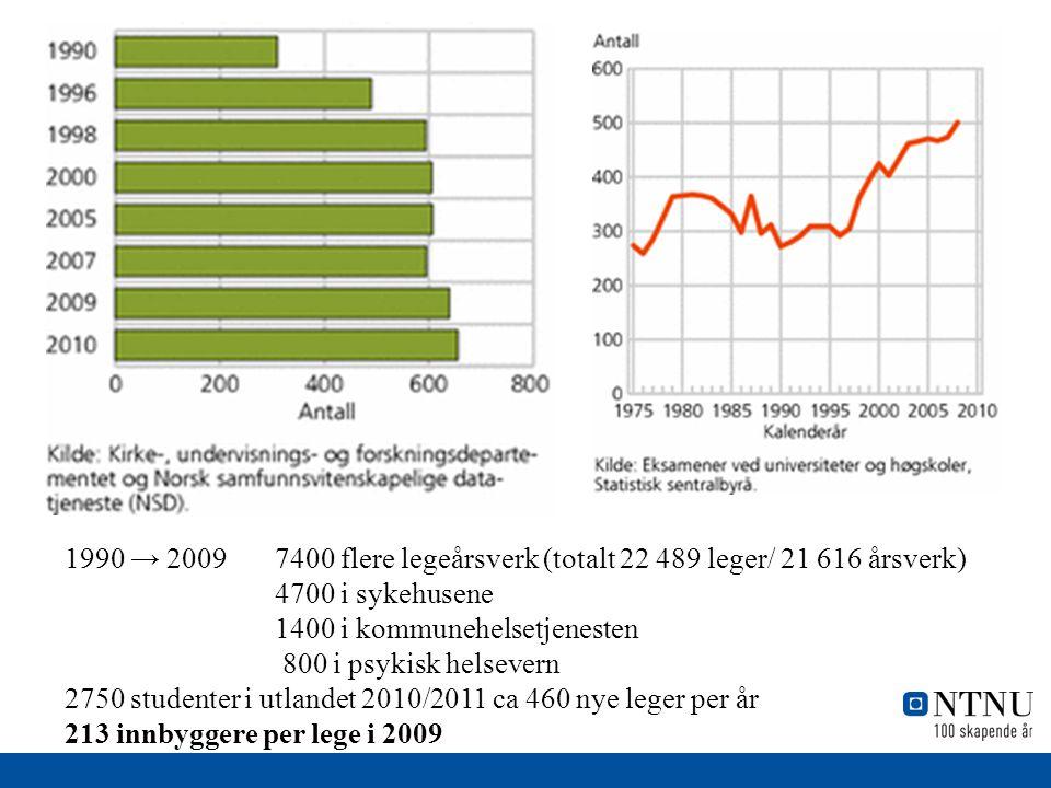 1990 → 2009 7400 flere legeårsverk (totalt 22 489 leger/ 21 616 årsverk) 4700 i sykehusene 1400 i kommunehelsetjenesten 800 i psykisk helsevern 2750 s