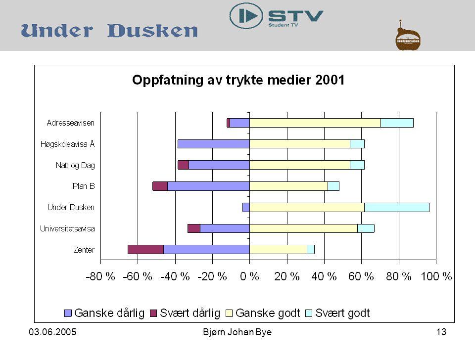 03.06.2005Bjørn Johan Bye13