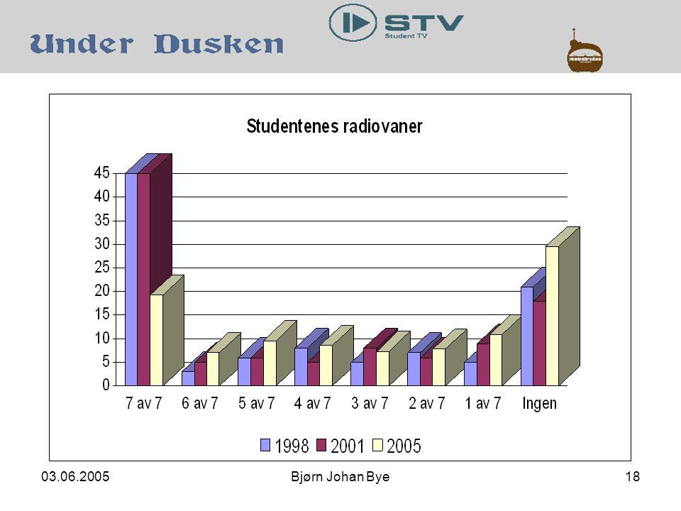 03.06.2005Bjørn Johan Bye18