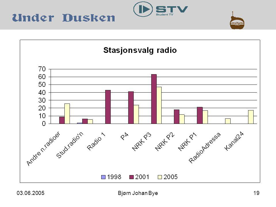 03.06.2005Bjørn Johan Bye19