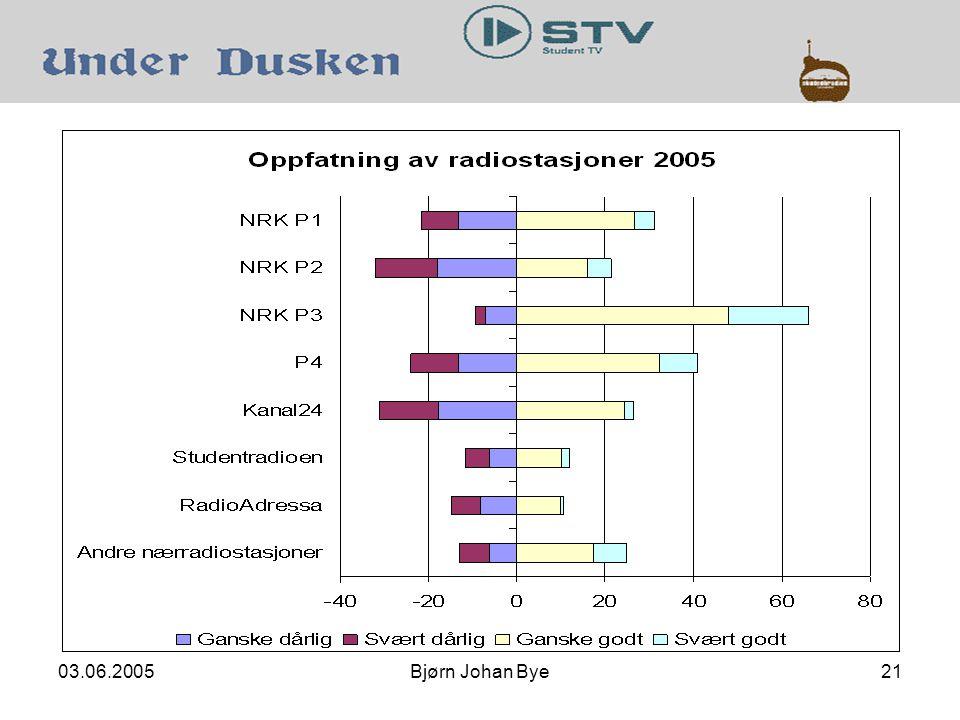 03.06.2005Bjørn Johan Bye21