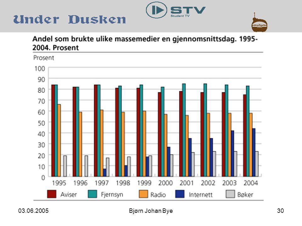 03.06.2005Bjørn Johan Bye30