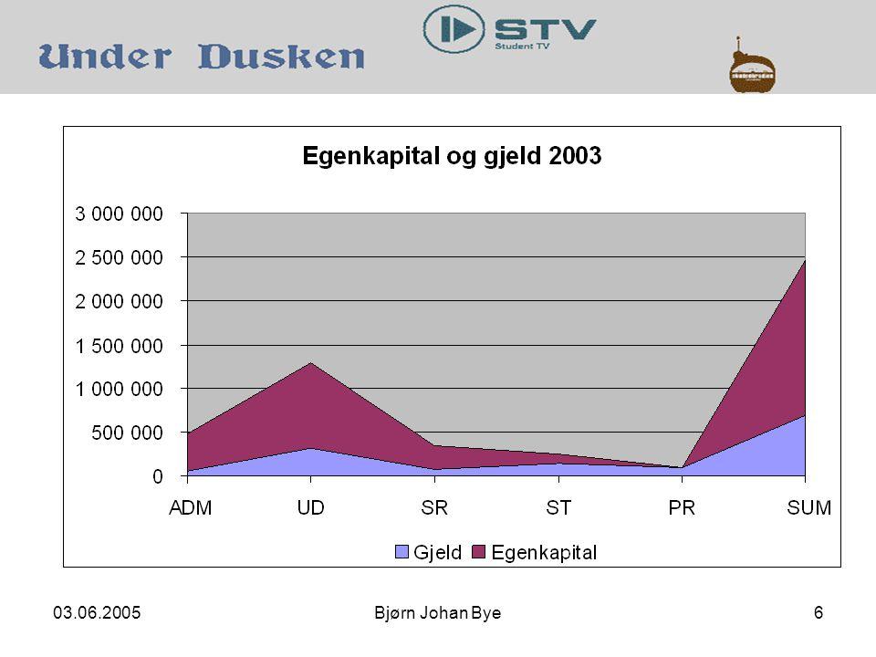 03.06.2005Bjørn Johan Bye17 Under Dusken Mangel på tid til å lese Under Dusken kan ses på som at den ikke prioriteres som nyhetskilde.
