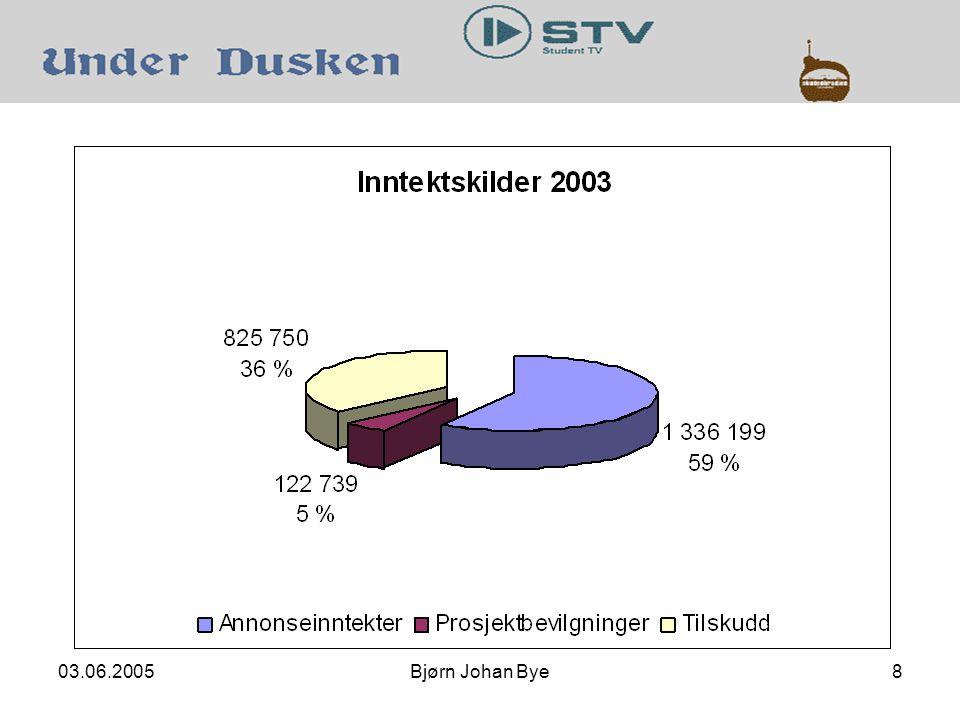 03.06.2005Bjørn Johan Bye8