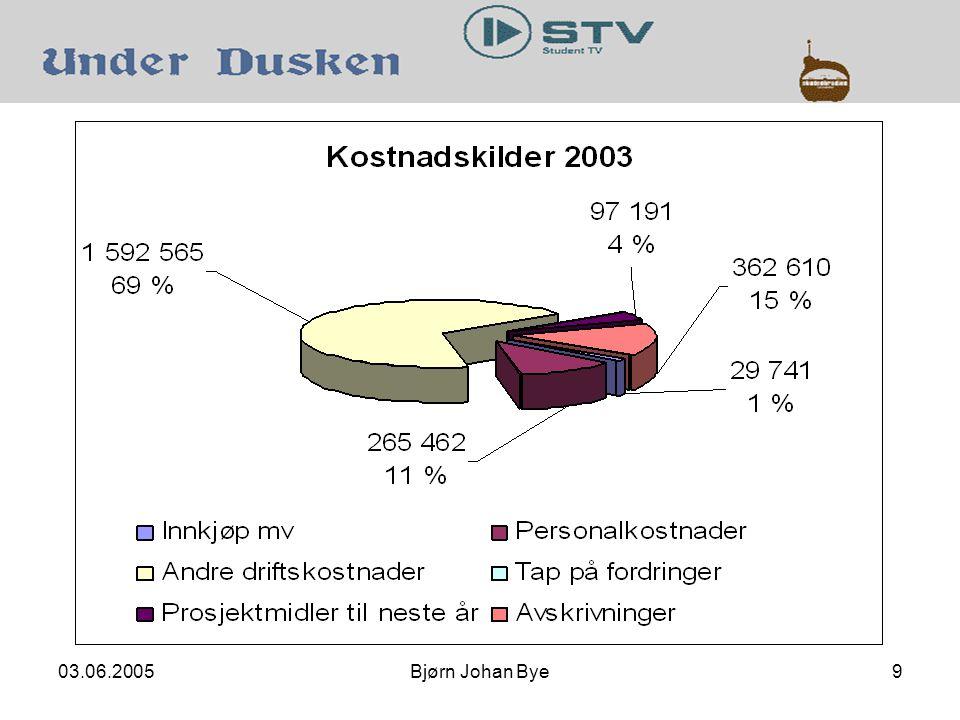 03.06.2005Bjørn Johan Bye9