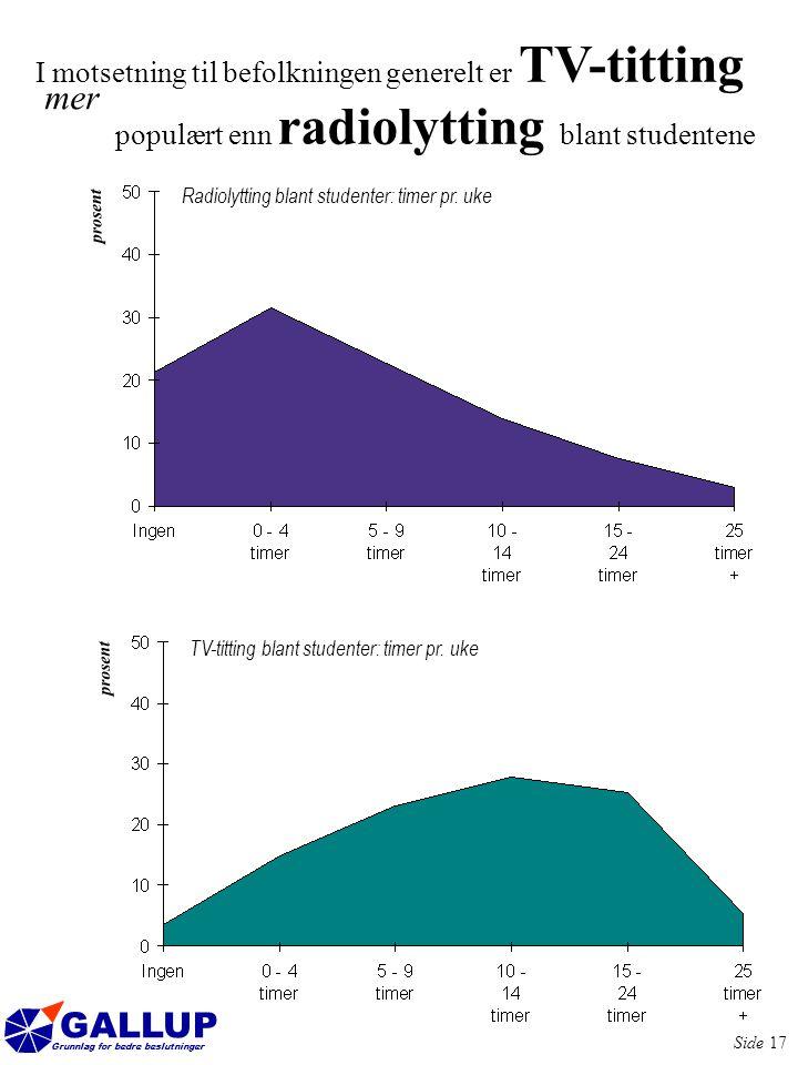 GALLUP Grunnlag for bedre beslutninger Side 17 I motsetning til befolkningen generelt er TV-titting mer TV-titting blant studenter: timer pr.