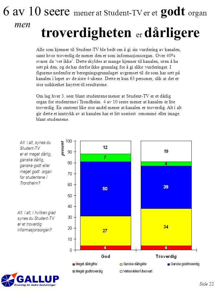 GALLUP Grunnlag for bedre beslutninger Side 22 6 av 10 seere mener at Student-TV er et godt organ men troverdigheten er dårligere Alle som kjenner til Student-TV ble bedt om å gi sin vurdering av kanalen, samt hvor troverdig de mener den er som informasjonsorgan.