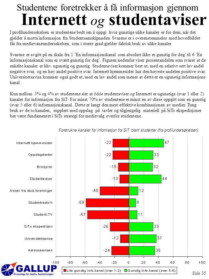GALLUP Grunnlag for bedre beslutninger Side 35 I profilundersøkelsen er studentene bedt om å oppgi hvor gunstige ulike kanaler er for dem, når det gjelder å motta informasjon fra Studentsamskipnaden.