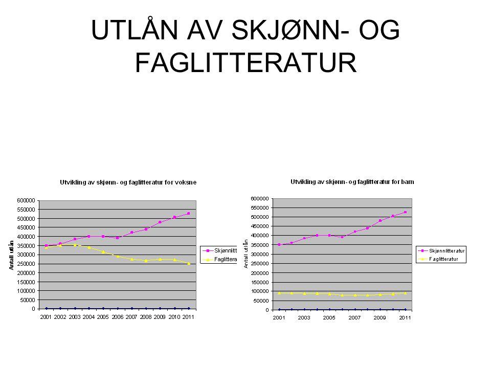 UTLÅN AV SKJØNN- OG FAGLITTERATUR