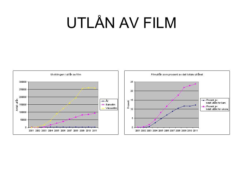 UTLÅN AV FILM