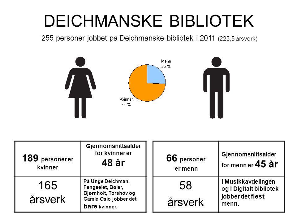 DEICHMANSKE BIBLIOTEK 189 personer er kvinner Gjennomsnittsalder for kvinner er 48 år 165 årsverk På Unge Deichman, Fengselet, Bøler, Bjørnholt, Torshov og Gamle Oslo jobber det bare kvinner.