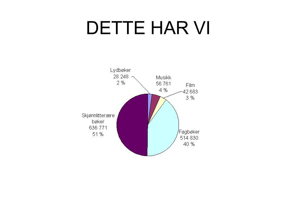 DETTE HAR VI
