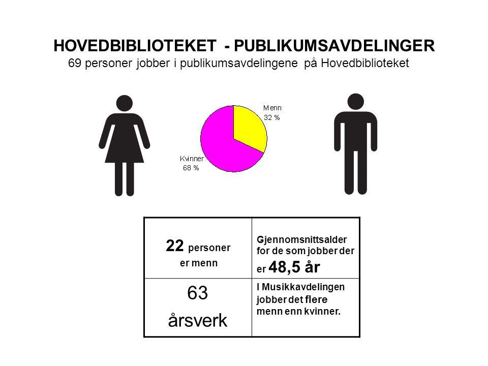 HOVEDBIBLIOTEKET - PUBLIKUMSAVDELINGER 22 personer er menn Gjennomsnittsalder for de som jobber der er 48,5 år 63 årsverk I Musikkavdelingen jobber det flere menn enn kvinner.