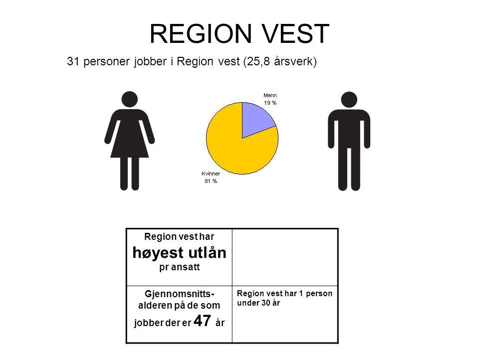 REGION VEST Region vest har høyest utlån pr ansatt Gjennomsnitts- alderen på de som jobber der er 47 år Region vest har 1 person under 30 år 31 personer jobber i Region vest (25,8 årsverk)
