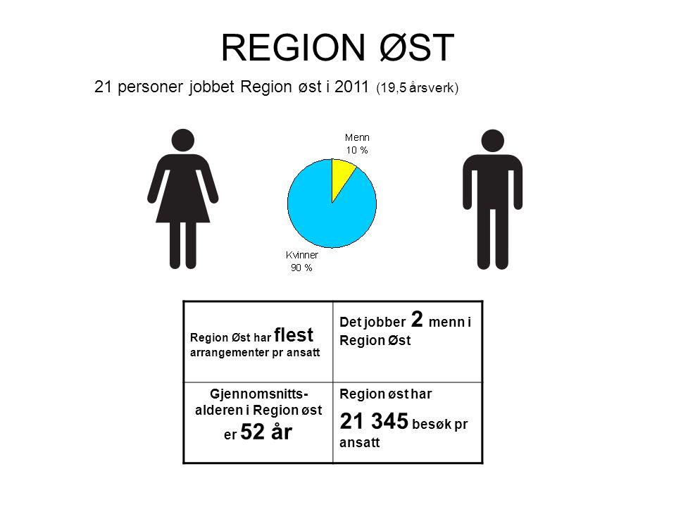 REGION NORD 5 personer under 30 år Gjennomsnittsalder i Region nord er 45 år På Furuset filial er gjennomsnitts- alderen 38 år Region nord har flest besøk pr ansatt.