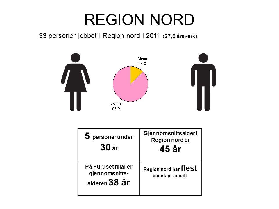 REGION NORD 5 personer under 30 år Gjennomsnittsalder i Region nord er 45 år På Furuset filial er gjennomsnitts- alderen 38 år Region nord har flest b