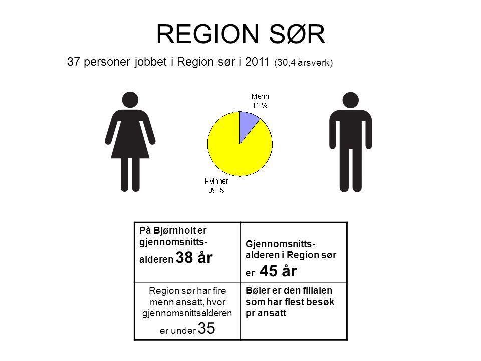 REGION SØR På Bjørnholt er gjennomsnitts- alderen 38 år Gjennomsnitts- alderen i Region sør er 45 år Region sør har fire menn ansatt, hvor gjennomsnittsalderen er under 35 Bøler er den filialen som har flest besøk pr ansatt 37 personer jobbet i Region sør i 2011 (30,4 årsverk)